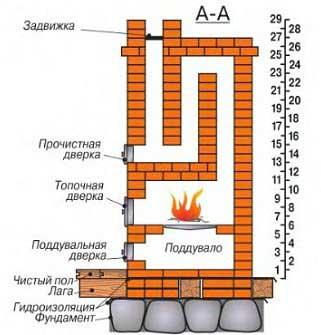 Проекты отопительных печей с дымооборотами демонстрирует нам принцип их работы.