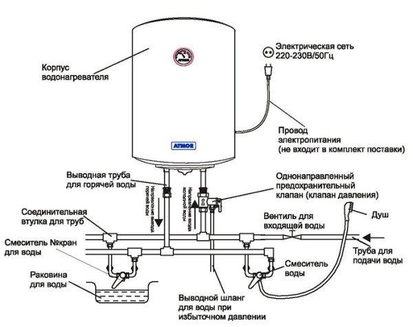 Простейшая схема водоснабжения с бойлером.