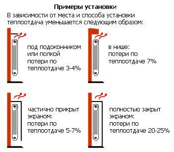 Процент потери тепла при различных обстоятельствах.