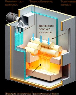 Процесс сгорания топлива разбит на два этапа: вначале оно рассыпается в золу с выделением горючего газа; затем сгорает сам пиролизный газ.