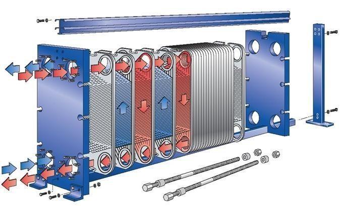 Рекуператор воздуха с пластинчатым теплообменником Пластинчатый теплообменник Alfa Laval AQ4L-FG Подольск