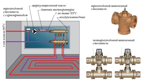 Работа четырёхходового смесителя с роторной заслонкой