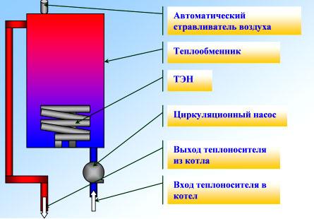 расчет мощности электрокотла отопления