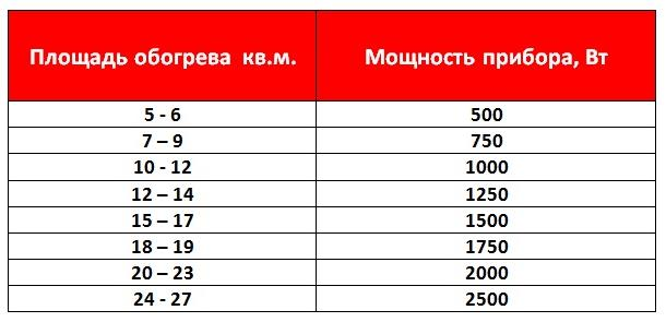 Расчет отопления по площади: 1 киловатт мощности котла или отопительного прибора соответствует 10 квадратным метрам.