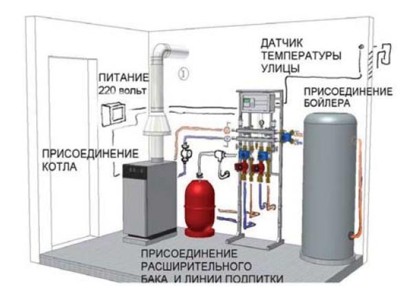 Расположение оборудования при процессе монтажа