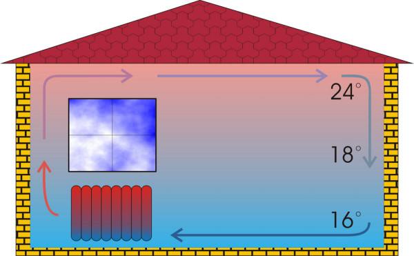 Распределение нагретого воздуха при использовании водяного отопления в частном доме