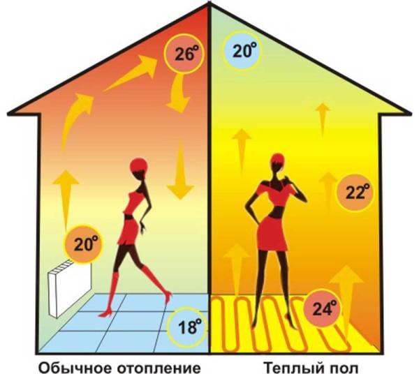 Распределение температур по высоте отапливаемого помещения в случаях конвекционных приборов и теплого пола.