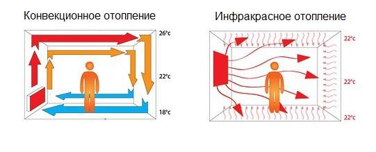 Распределение температур