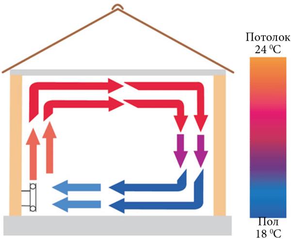 Распределение температуры при конвекционном отоплении: на полу холодно, под потолком жарко.