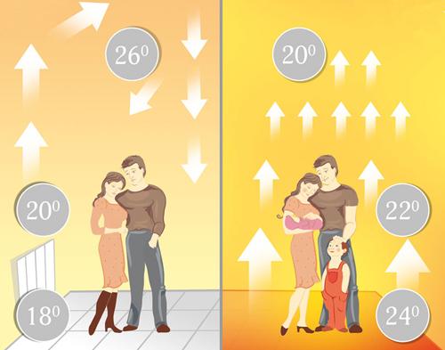 Распределение температуры воздуха: слева - конвекционное отопление, справа - теплый пол.