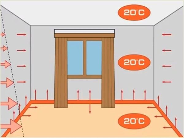 Распределение тепла от плинтусных обогревателей