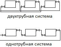 Различия двух систем