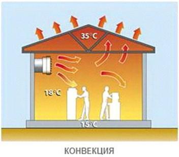 Разница температур у пола и потолка – минус воздушного отопления.