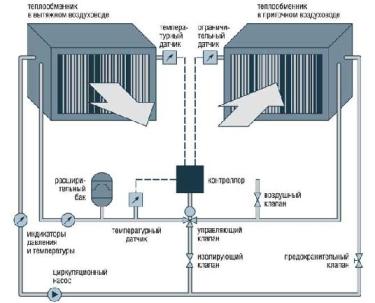 Рециркуляционные водяные кондиционеры