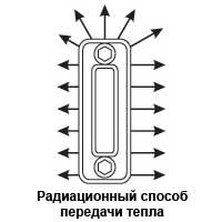 Секционные приспособления отдают тепло при помощи излучения.