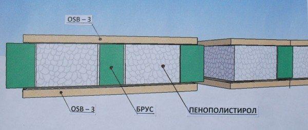 Сэндвич-панели с утепляющим слоем из пенопласта служат стенами легких каркасных зданий.