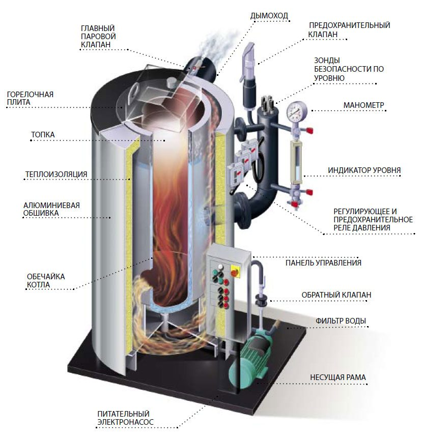 Как сделать парогенератор своими руками для самогонного аппарата самогонный аппарат уфа видео