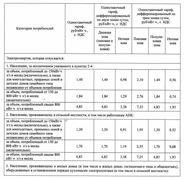 Севастопольские тарифы на свет, 2016 год.