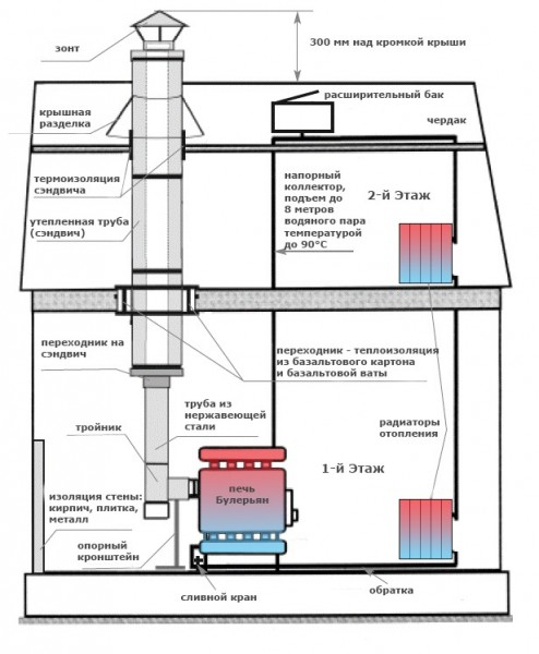 Схема Булерьян с водяным контуром