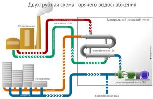 Схема двухтрубного подключения многоэтажных домов