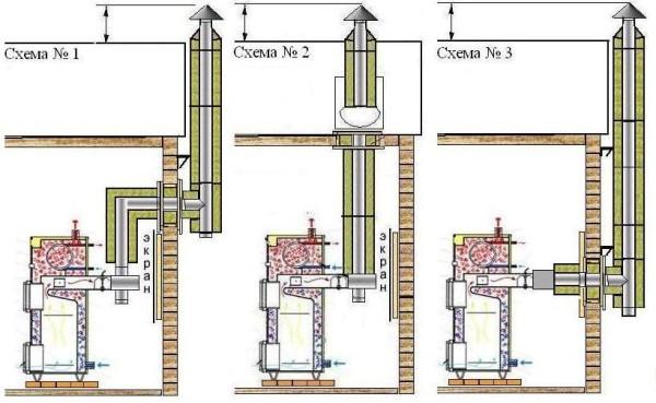 Схема дымоходов для стандартных твердотопливных котлов