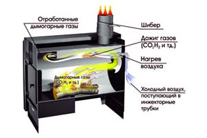 Схема функционирования печи длительного горения