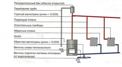 Схема гравитационной системы отопления.