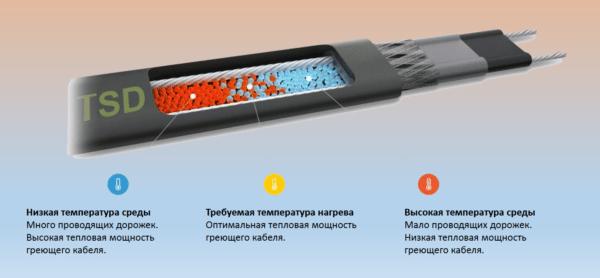 Схема, иллюстрирующая принцип работы матрицы саморегулирующегося кабеля