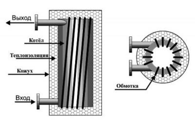 Схема индукционного теплового агрегата продвинутой конструкции
