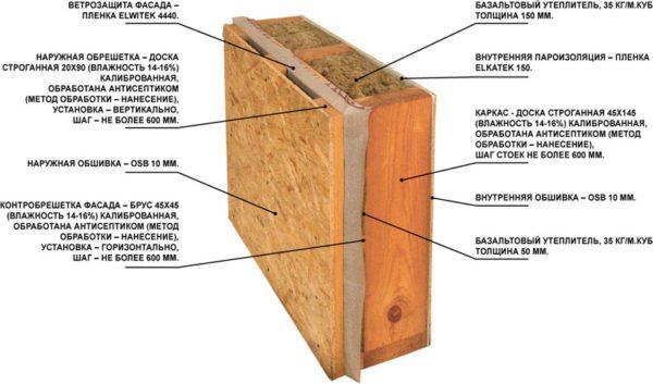 Схема каркасной стены — с двух сторон утеплителя обязательно должна располагаться пароизоляция
