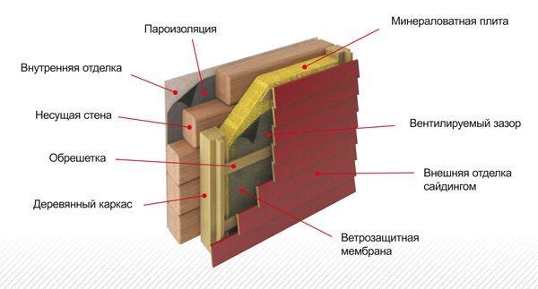 Схема монтажа утеплителя в один слой