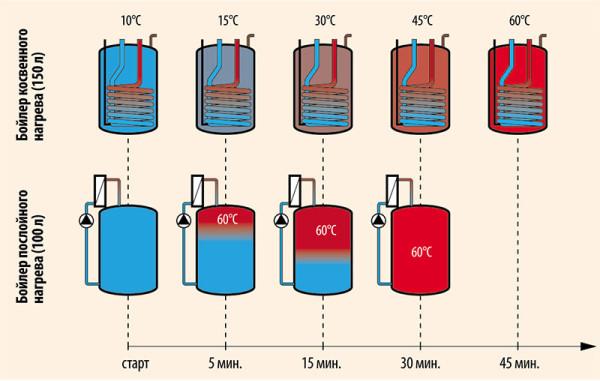 Схема нагрева воды в двух видах бойлеров