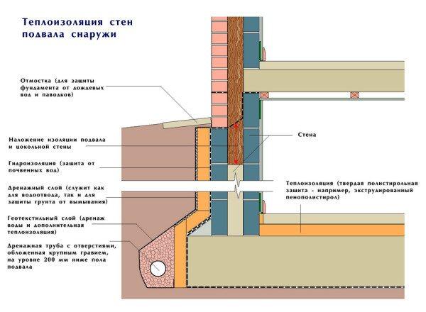 Схема наружной теплоизоляции