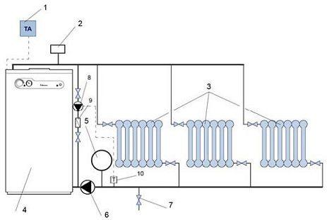 Схема обвязки напольного газового котла. Цифрами обозначены: 1 — термостат, 2 — группа безопасности, 3 — радиаторы, 4 — котел, 5 — расширительный бак, 6 — насос, 7 — кран подпитки, 8 — насос малого контура, 9 — обратный клапан, 10 — выносной термодатчик узла смешения.