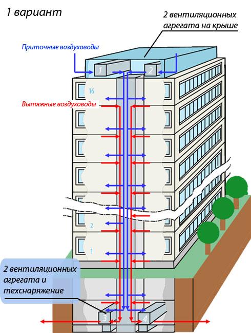 Схема организации вентиляции, отопления и кондиционирования объекта