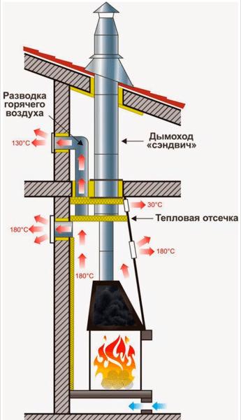 Схема перераспределения тепла в камине.