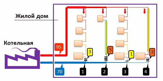 Схема подачи теплоносителя из котельной к многоэтажному дому
