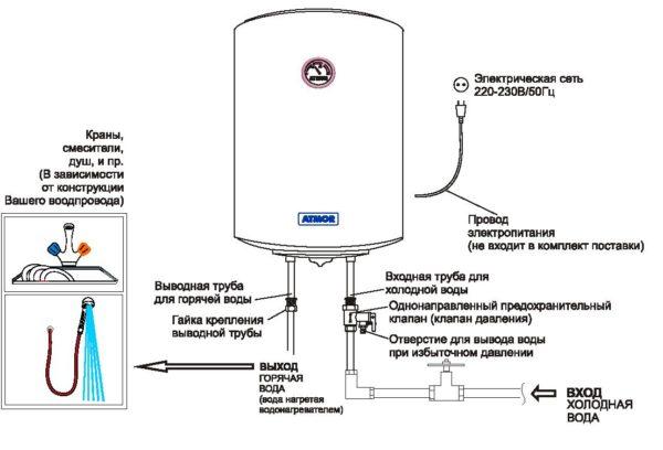Схема подключения накопительного водонагревателя к водопроводу.