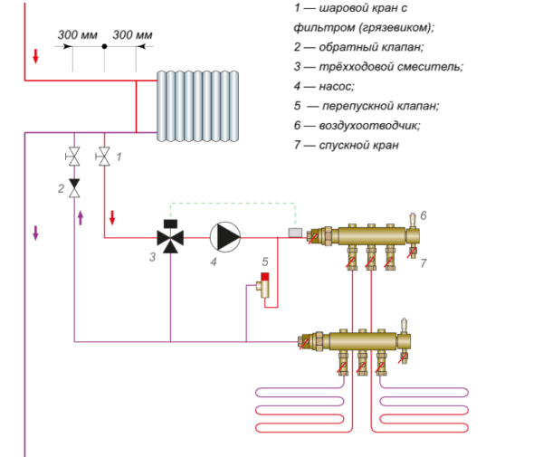 Схема подключения низкотемпературного теплого пола к высокотемпературному контуру. Подачу горячей воды ограничивает управляемый термостатом трехходовой смеситель.
