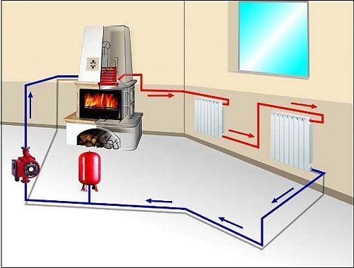 Схема подключения печки к системе обогрева объекта