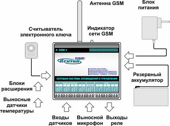 Схема подключения периферийных устройств.
