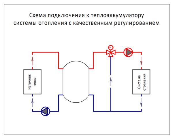 Схема подключения теплоаккумулятора к котлу и отопительному контуру с рециркуляцией.