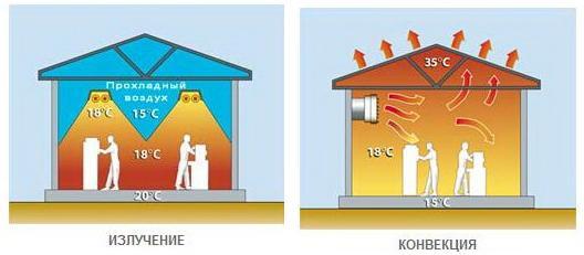 Схема показывает преимущества инфракрасного отопления.