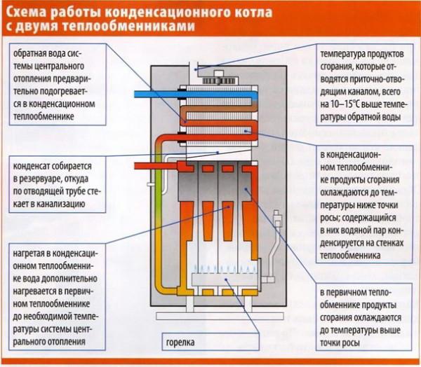 Схема работы конденсационного газового котла.