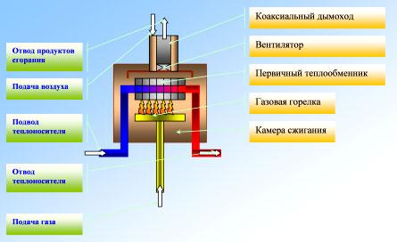 Схема работы обычного (конвекционного) котла