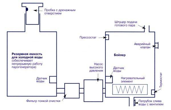 Схема работы одной из серийных моделей парогенератора.