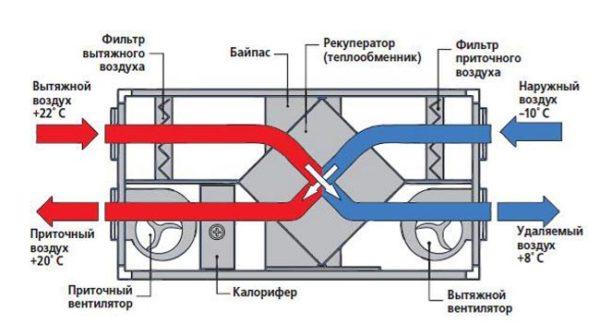 Схема работы пластинчатого теплообменника.