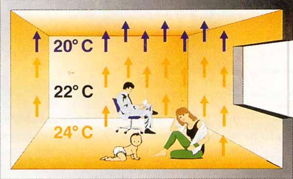 Схема работы теплого пола