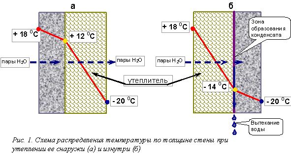 Схема расположения точки росы при внутренней теплоизоляции стен