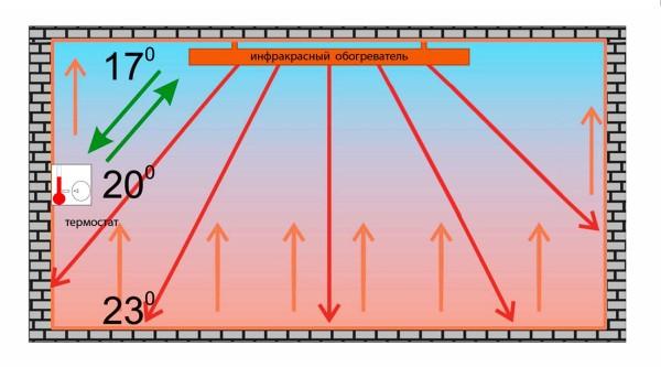 Схема распределения тепла при использовании инфракрасного обогревателя